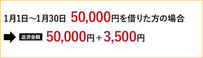 【1月1日~1月30日 50,000円借りた場合】→返済金額 50,000円+3,500円