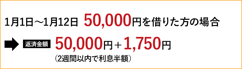 【1月1日~1月12日 50,000円借りた場合】→返済金額 50,000円+1,750円(2週間以内で利息半額)