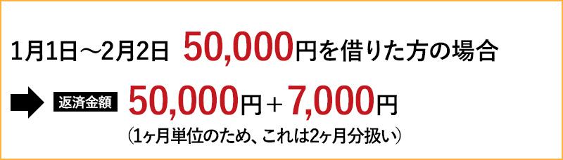 【1月1日~2月2日 50,000円借りた場合】→返済金額 50,000円+7,000円(1ヶ月単位のため、これは2ヶ月分扱い)