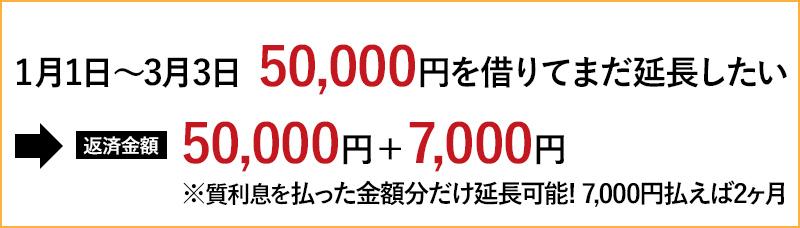 【1月1日~3月31日 50,000円 まだ延長したい】→返済金額 3,500円で1ヶ月期限延期(質利息を払えば延長可能)※払った金額分だけ延長可能7,000円払えば2ヶ月
