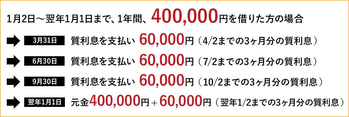 【1/2~翌年1/1まで、1年間、400,000円借りた場合】→3/31 質利息を支払い 60,000円(4/2までの3ヶ月分の質利息)→6/30 質利息を支払い 60,000円(7/2までの3ヶ月分の質利息)→9/30 質利息を支払い 60,000円(10/2までの3ヶ月分の質利息)→翌年1/1 元金400,000円+60,000円(翌年1/2までの3ヶ月分の質利息)【返済合計】640,000円